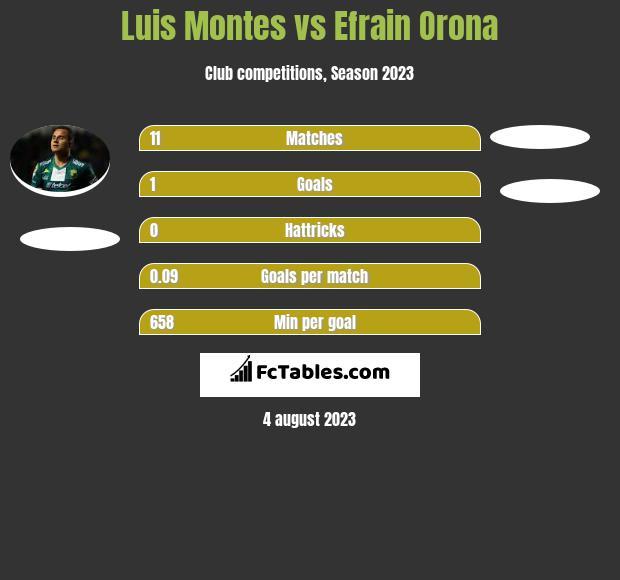 Luis Montes vs Efrain Orona infographic