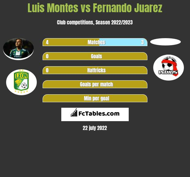 Luis Montes vs Fernando Juarez infographic