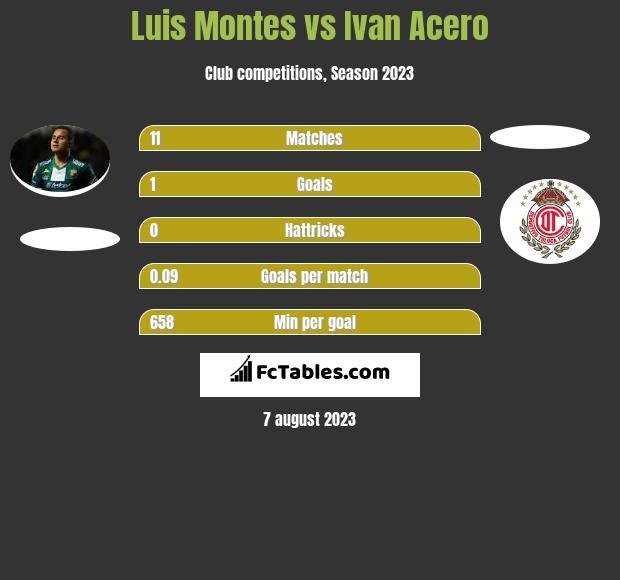 Luis Montes vs Ivan Acero infographic