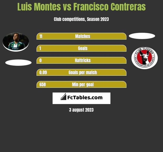 Luis Montes vs Francisco Contreras infographic