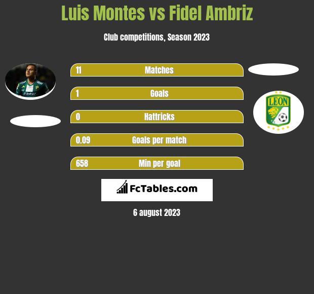Luis Montes vs Fidel Ambriz infographic
