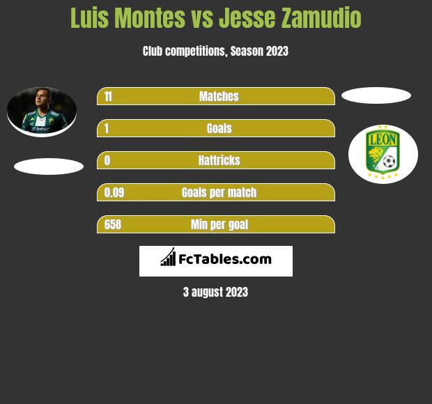 Luis Montes vs Jesse Zamudio infographic