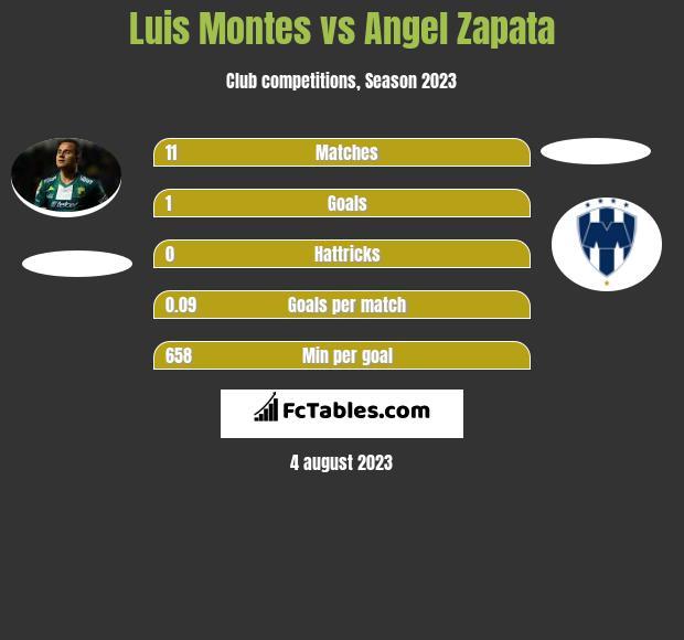 Luis Montes vs Angel Zapata infographic