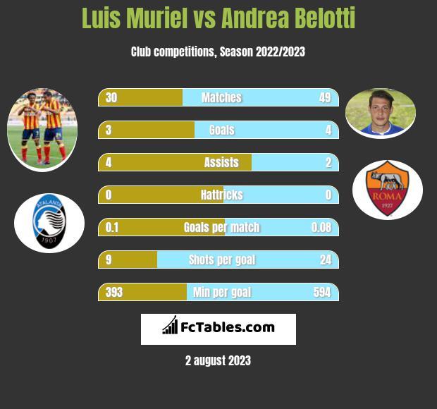Luis Muriel vs Andrea Belotti h2h player stats