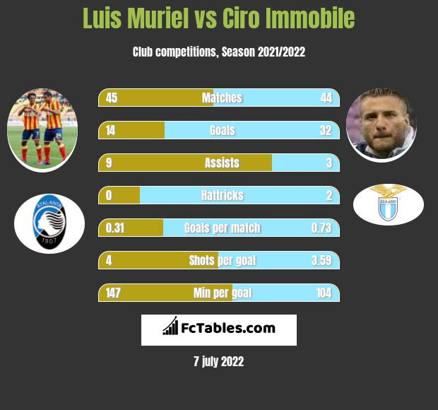 Luis Muriel vs Ciro Immobile h2h player stats