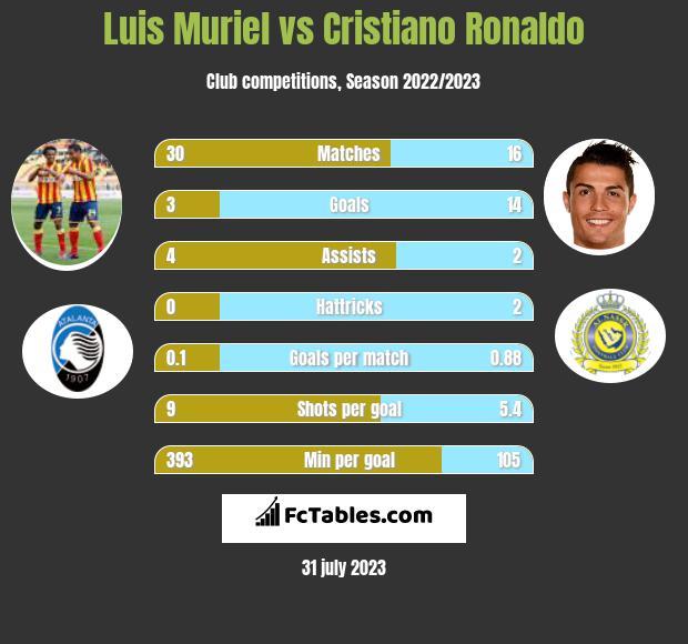 Luis Muriel vs Cristiano Ronaldo h2h player stats