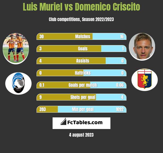 Luis Muriel vs Domenico Criscito h2h player stats
