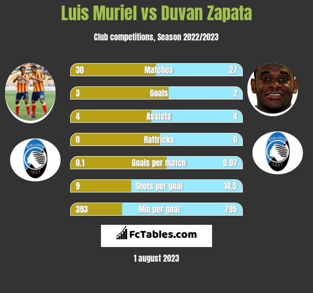 Luis Muriel vs Duvan Zapata infographic