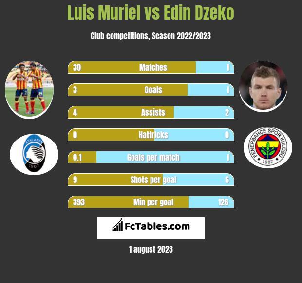 Luis Muriel vs Edin Dzeko h2h player stats