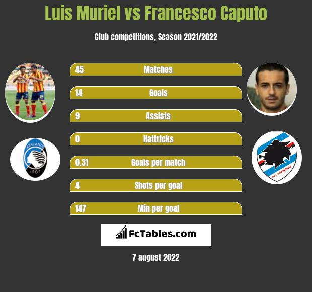 Luis Muriel vs Francesco Caputo infographic