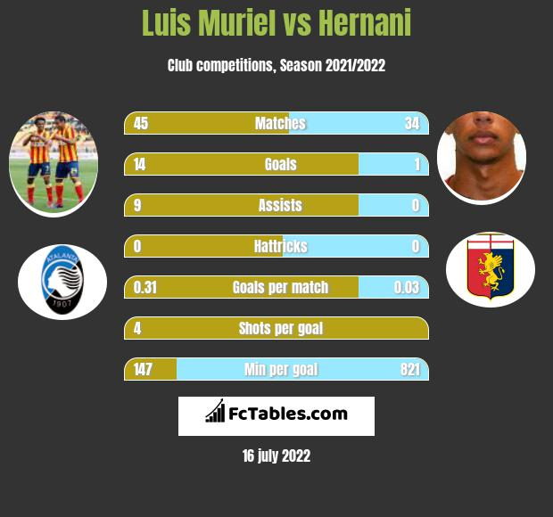 Luis Muriel vs Hernani h2h player stats