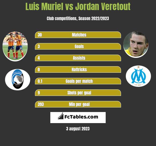 Luis Muriel vs Jordan Veretout infographic