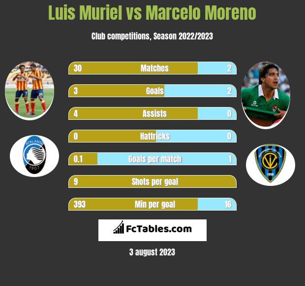 Luis Muriel vs Marcelo Moreno h2h player stats