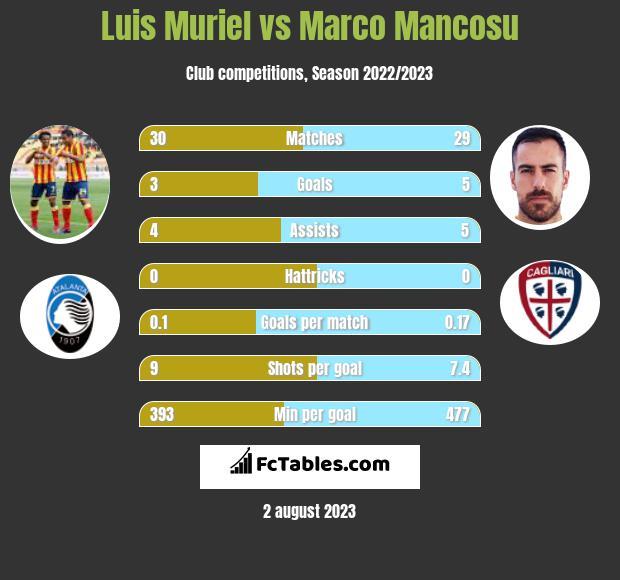 Luis Muriel vs Marco Mancosu h2h player stats