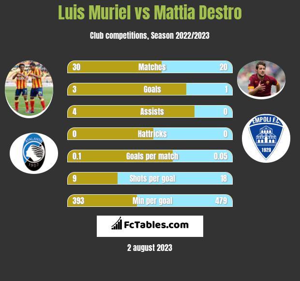 Luis Muriel vs Mattia Destro h2h player stats