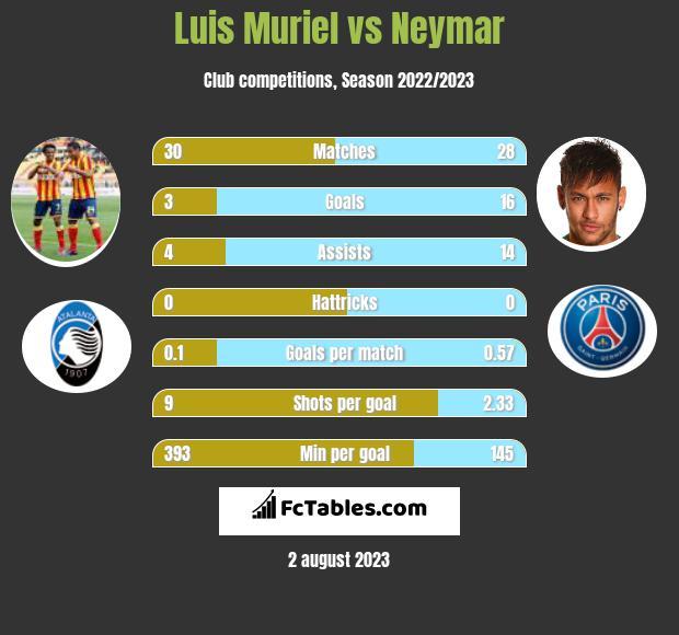 Luis Muriel vs Neymar h2h player stats