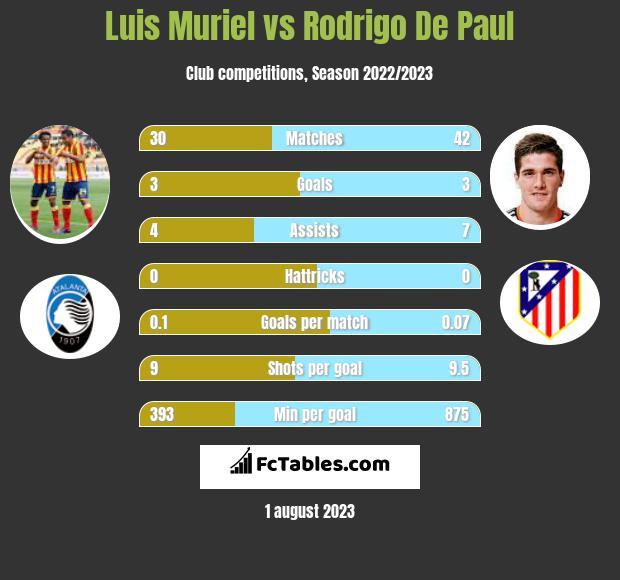 Luis Muriel vs Rodrigo De Paul h2h player stats