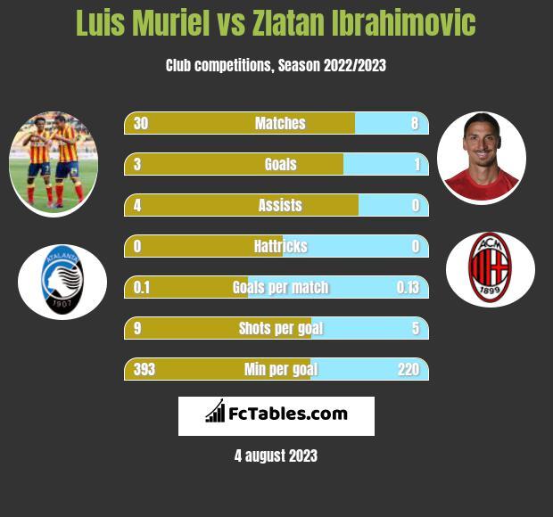 Luis Muriel vs Zlatan Ibrahimovic h2h player stats
