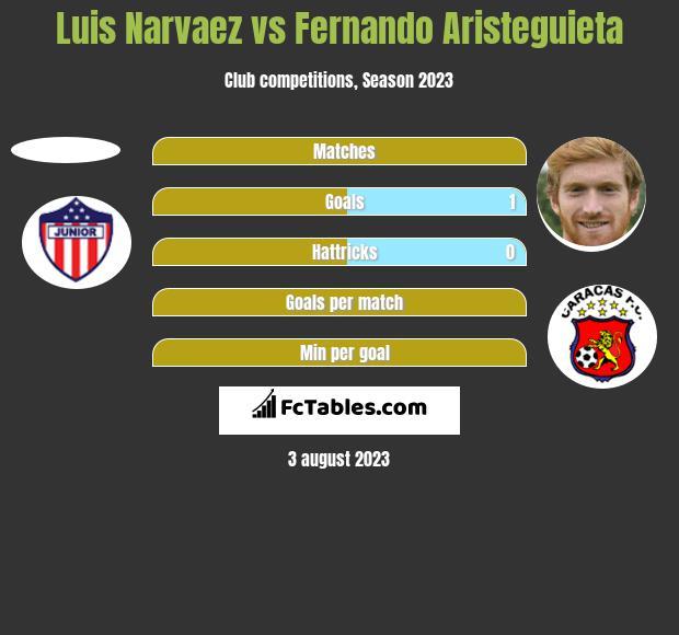 Luis Narvaez vs Fernando Aristeguieta h2h player stats
