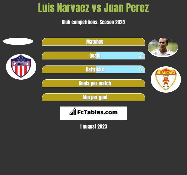 Luis Narvaez vs Juan Perez h2h player stats