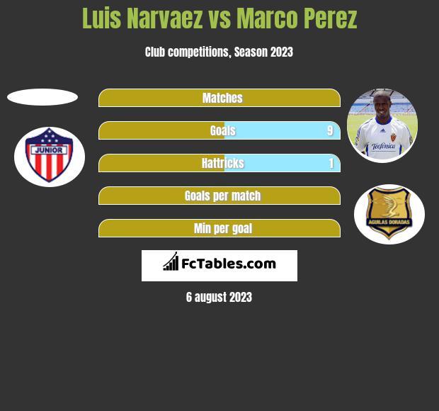 Luis Narvaez vs Marco Perez h2h player stats