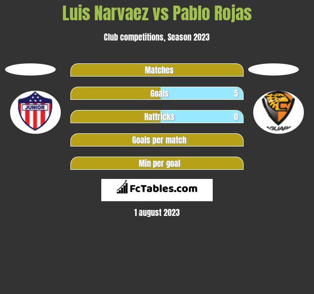 Luis Narvaez vs Pablo Rojas h2h player stats