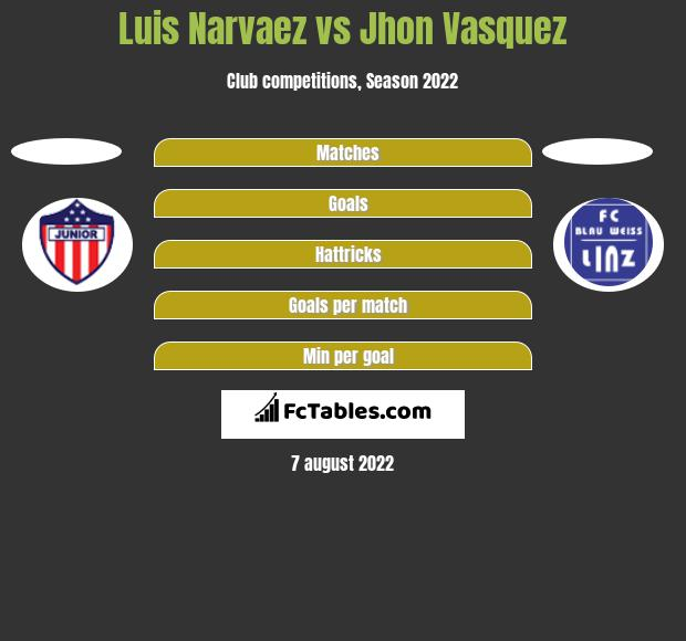 Luis Narvaez vs Jhon Vasquez h2h player stats