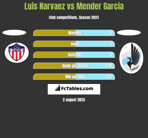 Luis Narvaez vs Mender Garcia h2h player stats