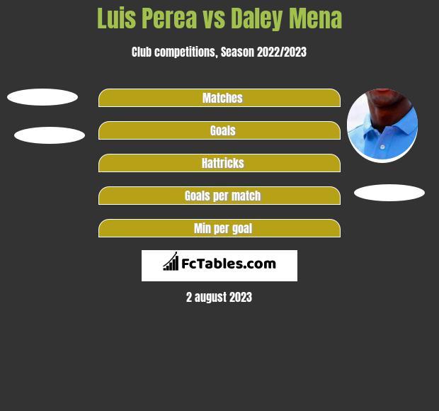 Luis Perea vs Daley Mena h2h player stats