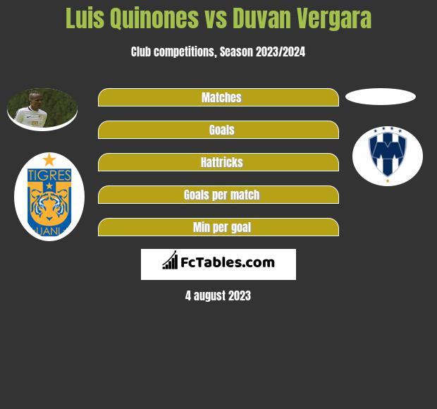 Luis Quinones vs Duvan Vergara infographic