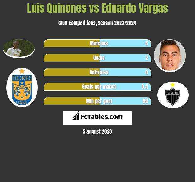 Luis Quinones vs Eduardo Vargas infographic