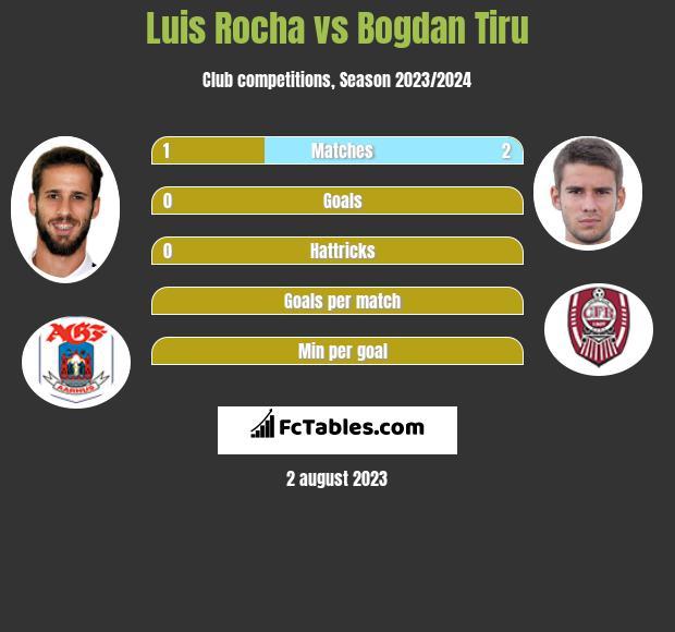 Luis Rocha vs Bogdan Tiru infographic