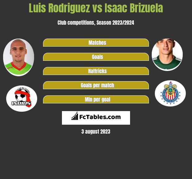 Luis Rodriguez vs Isaac Brizuela infographic