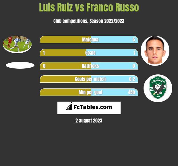 Luis Ruiz vs Franco Russo infographic