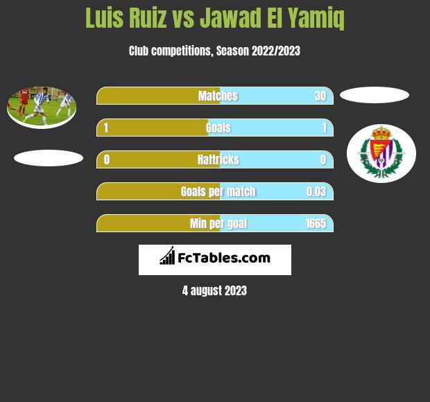 Luis Ruiz vs Jawad El Yamiq infographic