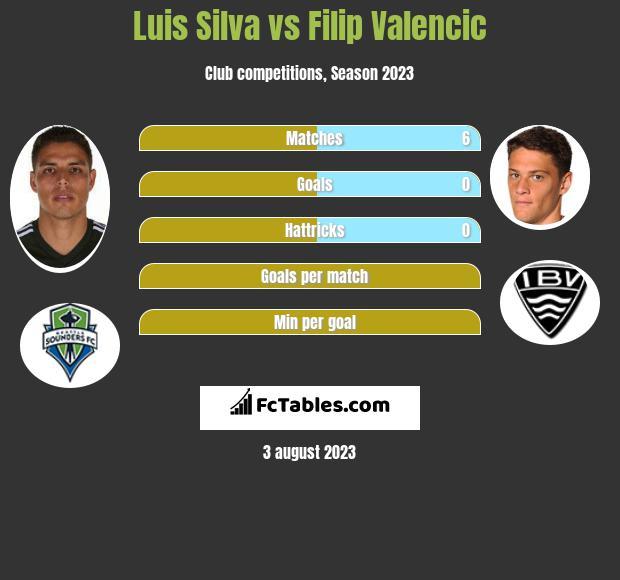Luis Silva vs Filip Valencic infographic