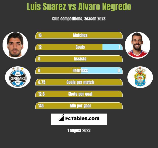 Luis Suarez vs Alvaro Negredo infographic