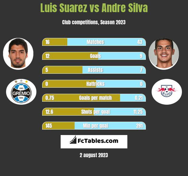 Luis Suarez vs Andre Silva infographic