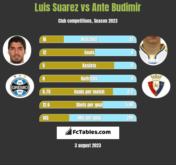 Luis Suarez vs Ante Budimir h2h player stats