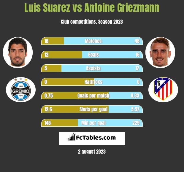 Luis Suarez vs Antoine Griezmann infographic
