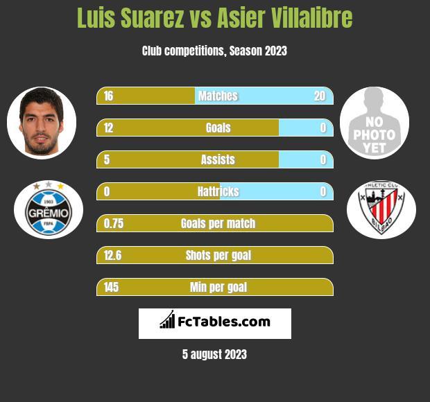 Luis Suarez vs Asier Villalibre infographic