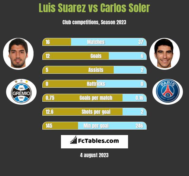 Luis Suarez vs Carlos Soler h2h player stats