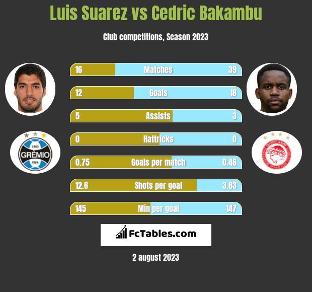 Luis Suarez vs Cedric Bakambu