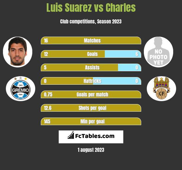Luis Suarez vs Charles infographic