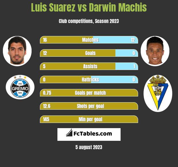 Luis Suarez vs Darwin Machis h2h player stats