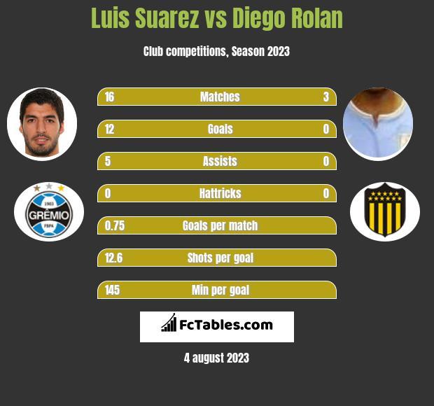 Luis Suarez vs Diego Rolan infographic