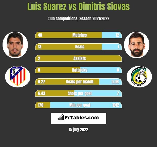 Luis Suarez infographic statistics for Atletico Madrid