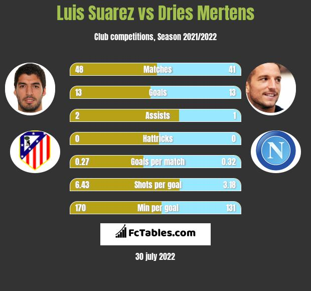 Luis Suarez vs Dries Mertens infographic