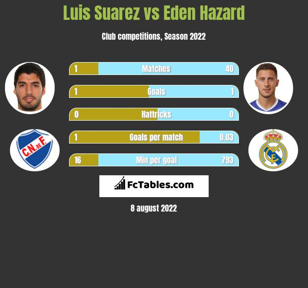 Luis Suarez infographic statistics for Real Madrid