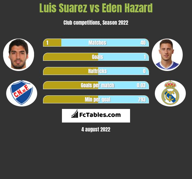Luis Suarez infographic statistics for Real Madryt